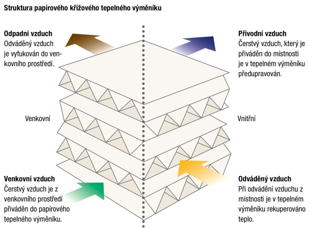 Struktura papírového křížového teplného výměníku
